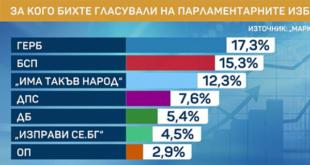 Шест партии с представители в следващия парламент. сочи проучване на Маркет линкс и БТВ