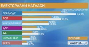 """Screenshot 20210226 093201 310x165 - Трифонов и Манолова с по-голяма подкрепа от Борисов, сочи проучване на """"Маркет линкс"""""""
